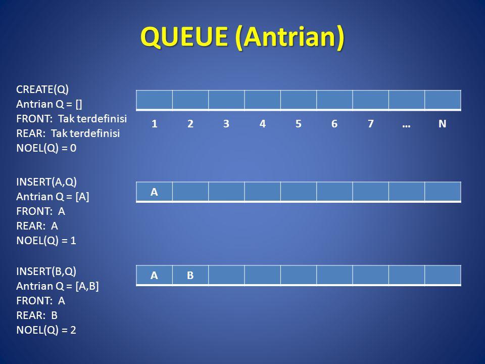 QUEUE (Antrian) CREATE(Q) Antrian Q = [] FRONT: Tak terdefinisi